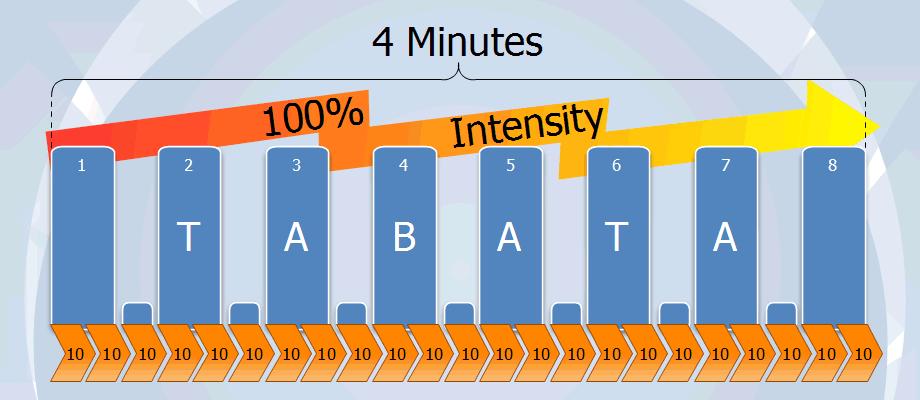 4 Minuten Tabata Training